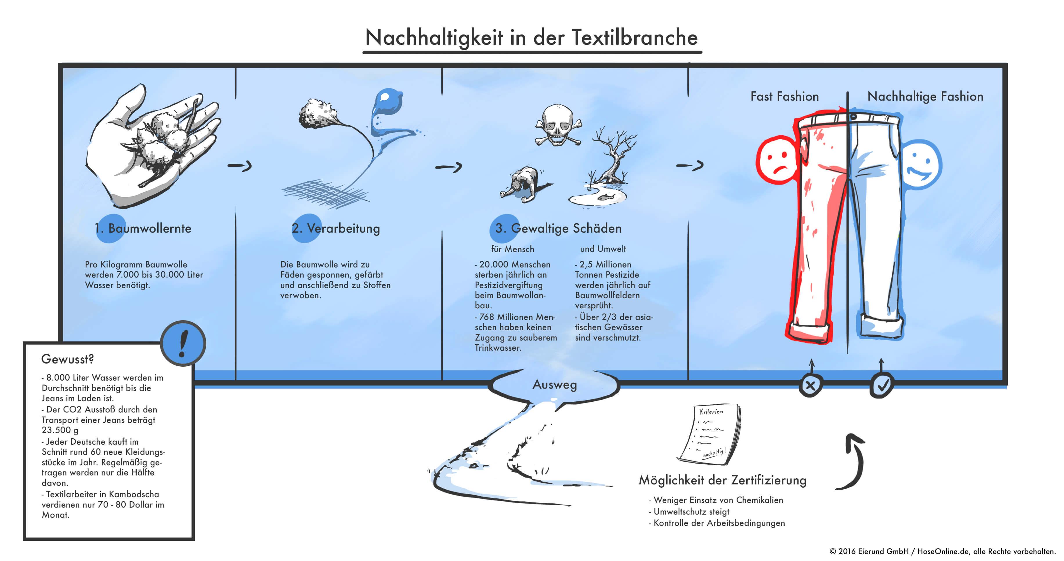 Infografik - Nachhaltigkeit in der Textilbranche